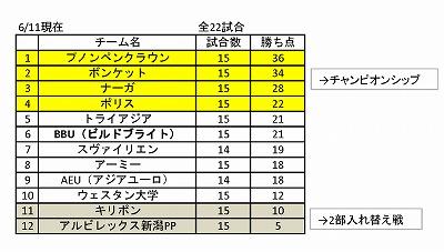 11June_League table